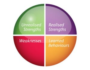 What-Are-Your-Unrealized-Strengths2